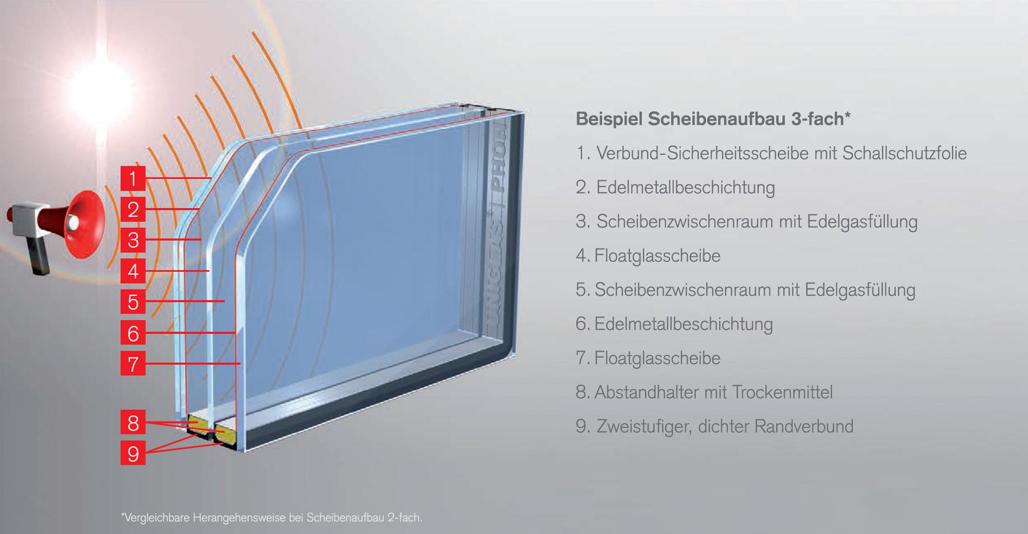 Schallschutzglas-Grafik